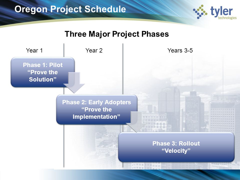 Oregon Project Schedule Three Major Project Phases Phase 1: Pilot Prove the Solution Phase 1: Pilot Prove the Solution Phase 2: Early Adopters Prove the Implementation Phase 2: Early Adopters Prove the Implementation Phase 3: Rollout Velocity Phase 3: Rollout Velocity Year 1Year 2Years 3-5