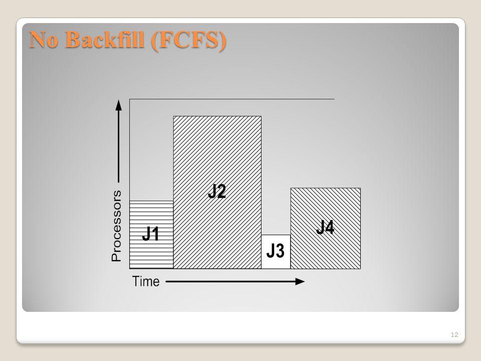 No Backfill (FCFS) 12