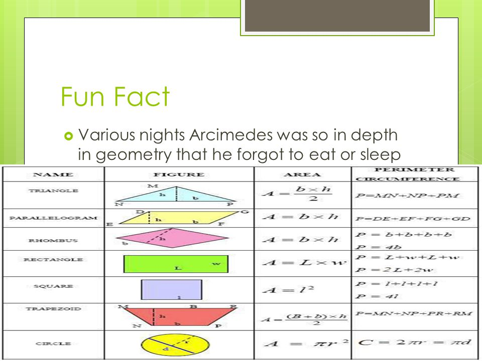 Fun Fact  Various nights Arcimedes was so in depth in geometry that he forgot to eat or sleep