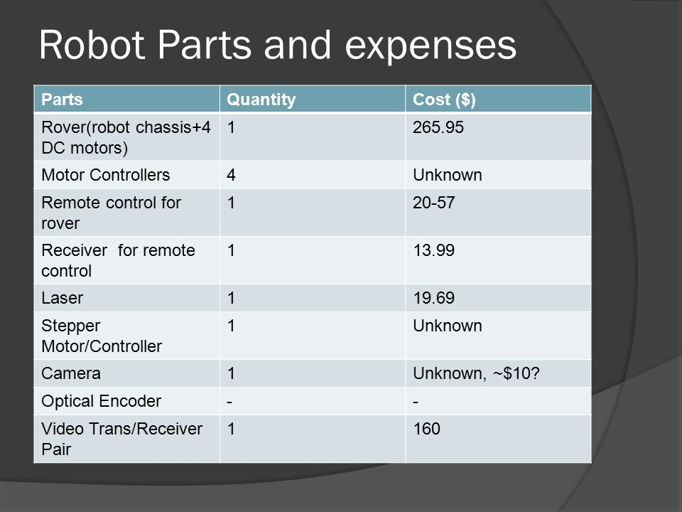 Robot Parts and expenses PartsQuantityCost ($) Rover(robot chassis+4 DC motors) 1265.95 Motor Controllers4Unknown Remote control for rover 120-57 Receiver for remote control 113.99 Laser119.69 Stepper Motor/Controller 1Unknown Camera1Unknown, ~$10.