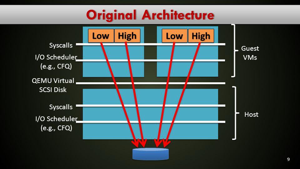 KVM/Qemu I/O stackKVM/Qemu I/O stack Application in guest OS System calls layer read, write, stat,… VFS FileSystem BufferCache Block SCSI ATA Issues an I/O-related system call (eg: read(), write(), stat()) within a user-space context of the virtual machine.