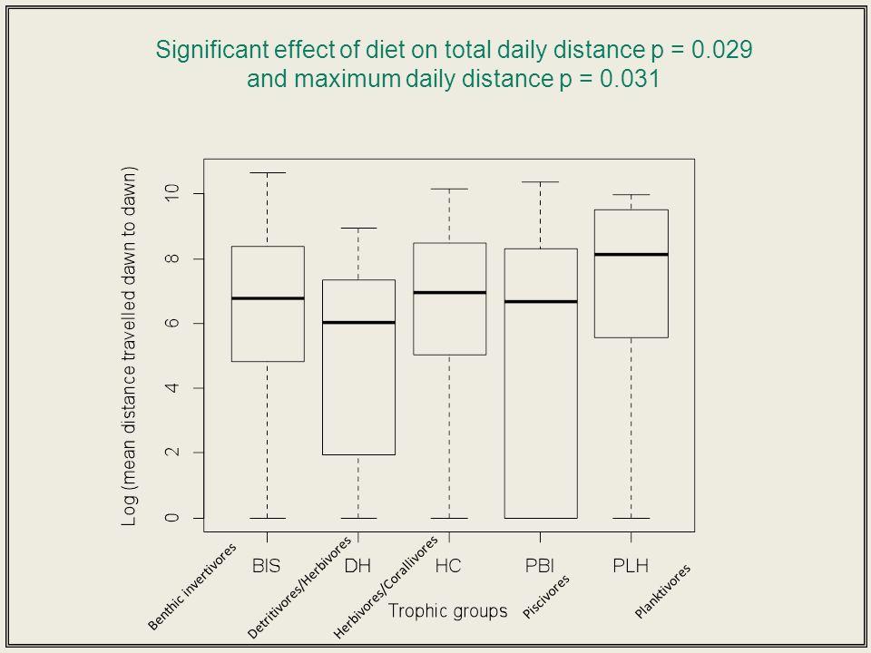 Significant effect of diet on total daily distance p = 0.029 and maximum daily distance p = 0.031 Benthic invertivores Detritivores/Herbivores Piscivores Herbivores/Corallivores Planktivores