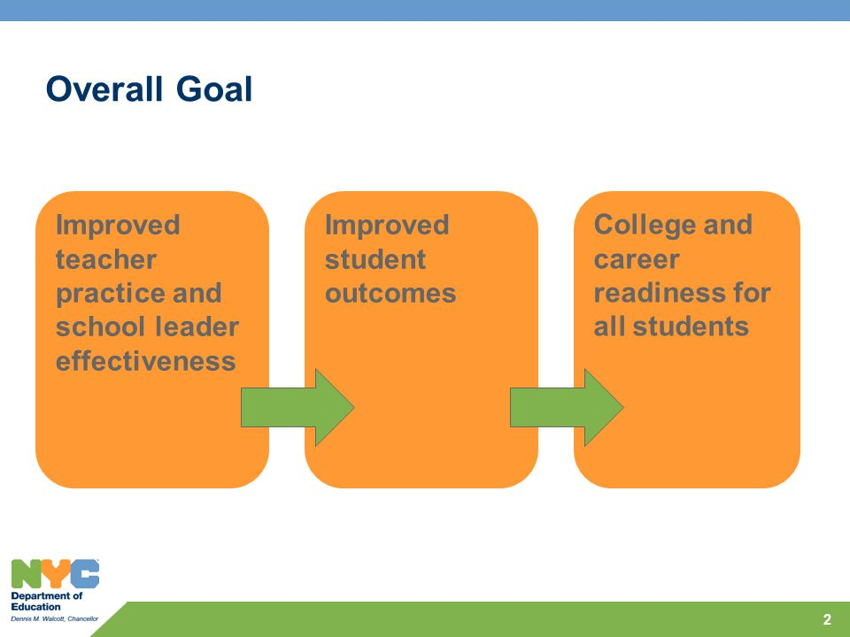 2 Overall Goal College and career readiness for all students Improved student outcomes Improved teacher practice and school leader effectiveness