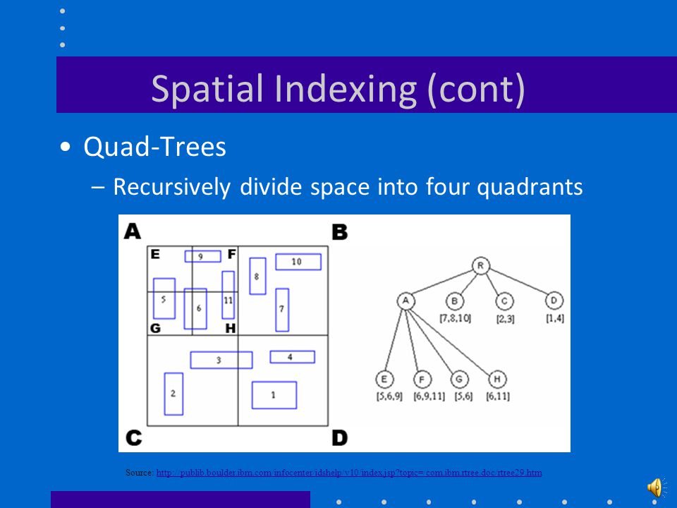 Spatial Indexing (cont) Example R-Tree Source: http://publib.boulder.ibm.com/infocenter/idshelp/v10/index.jsp topic=/com.ibm.rtree.doc/rtree29.htmhttp://publib.boulder.ibm.com/infocenter/idshelp/v10/index.jsp topic=/com.ibm.rtree.doc/rtree29.htm