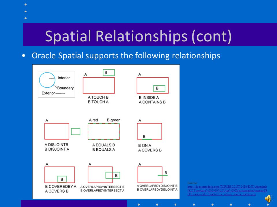 Spatial Relationships Spatial relationships can be categorized into three different types –Topological relationships Contains, Inside, Covers, Adjacent, Touch, Disjoint –Directional relationships Above, Below, West of, East of –Metric relationships Distances between two geometries Each vendor may or may not implement certain relationships as a function