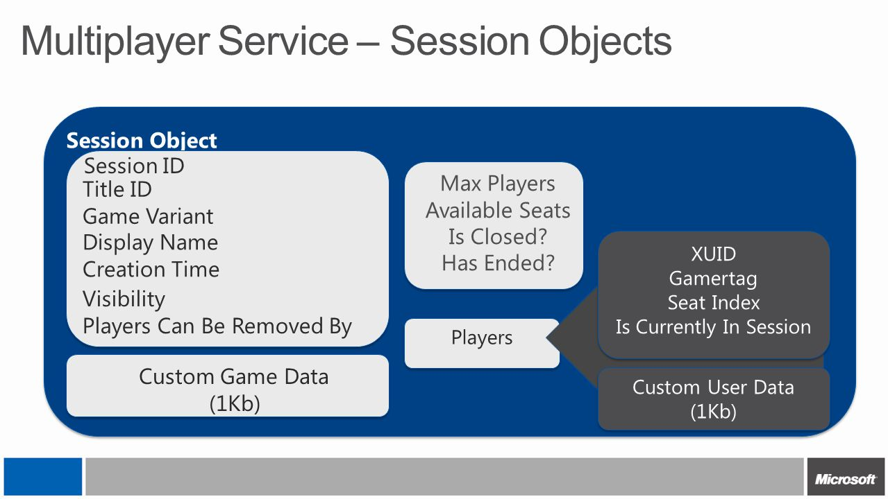 Session Object Players Multiplayer Service – Session Objects XUID Gamertag Seat Index Is Currently In Session XUID Gamertag Seat Index Is Currently In