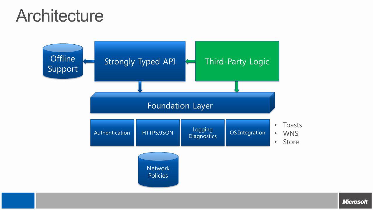 Architecture Offline Support Network Policies Network Policies Foundation Layer Authentication HTTPS/JSON OS Integration Logging Diagnostics Logging D