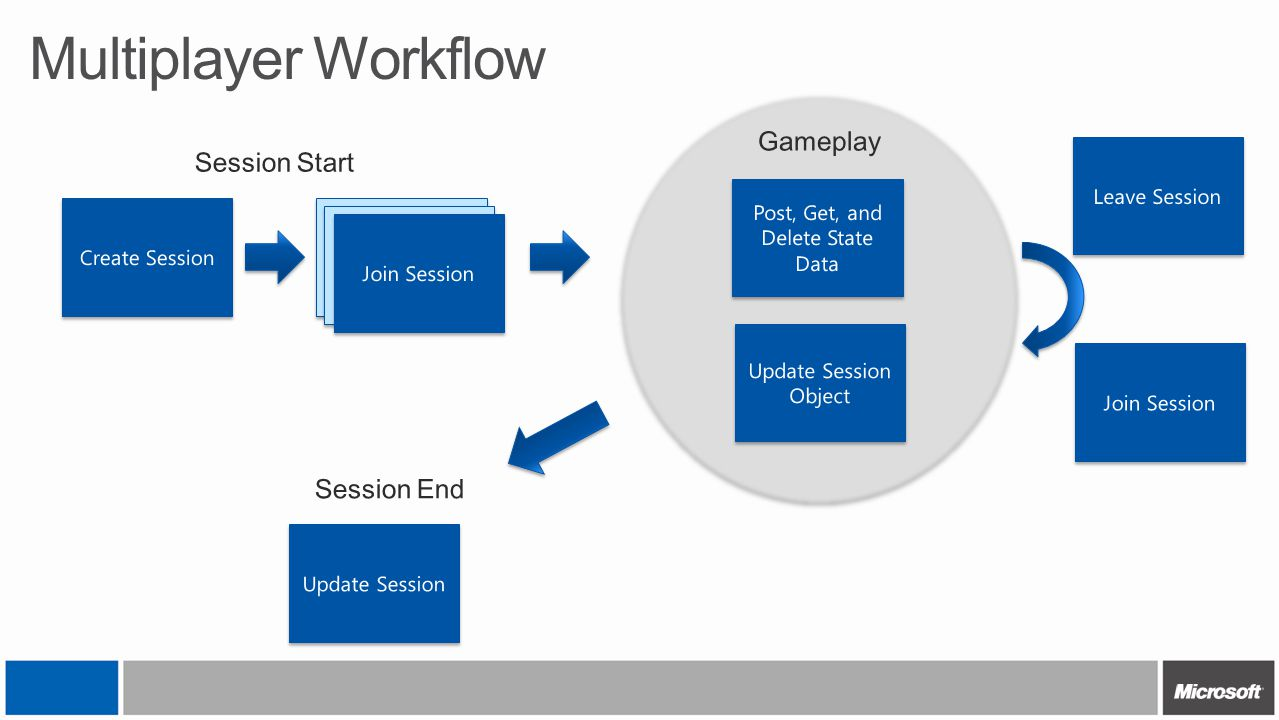 Multiplayer Workflow Create Session Join Session Post, Get, and Delete State Data Update Session Object Update Session Session Start Session End Gamep
