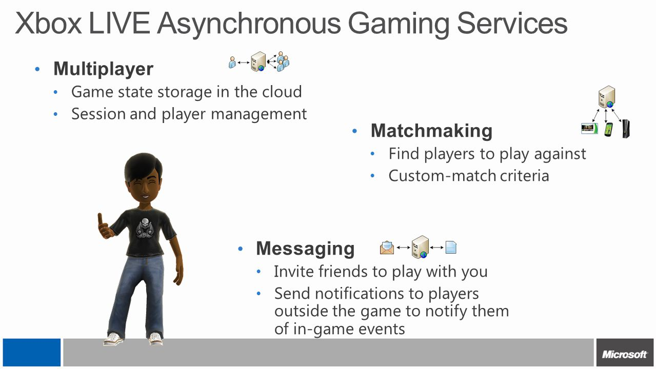 Xbox LIVE Asynchronous Gaming Services Messaging Invite friends to play with you Send notifications to players outside the game to notify them of in-g