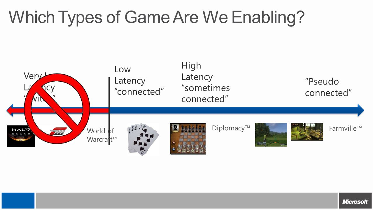 """Which Types of Game Are We Enabling? Very Low Latency """"twitch"""" Low Latency """"connected"""" High Latency """"sometimes connected"""" """"Pseudo connected"""" World of"""