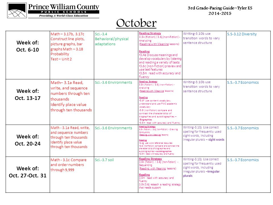 3rd Grade-Pacing Guide~Tyler ES 2014-2015 October Week of: Oct.