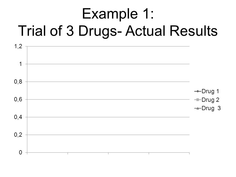 Example 1: Trial of 3 Drugs- Actual Results