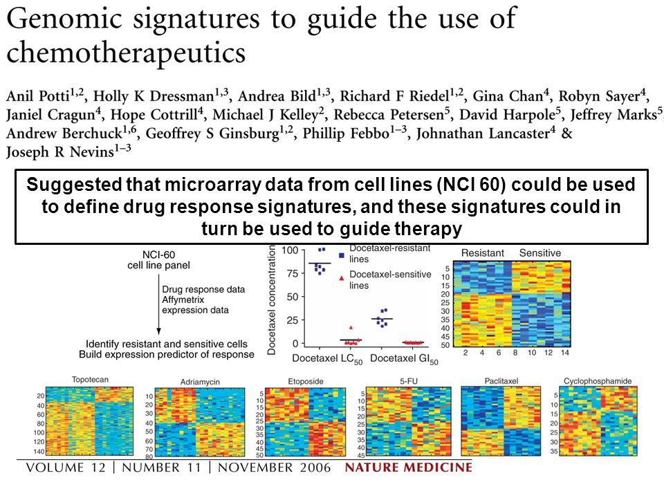 Suggested that microarray data from cell lines (NCI 60) could be used to define drug response signatures, and these signatures could in turn be used to guide therapy