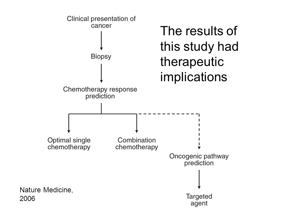 Nature Medicine, 2006 The results of this study had therapeutic implications