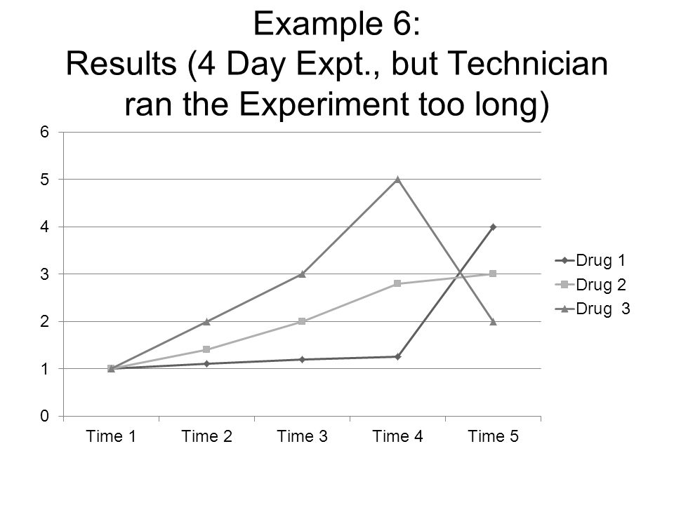 Example 6: Results (4 Day Expt., but Technician ran the Experiment too long)