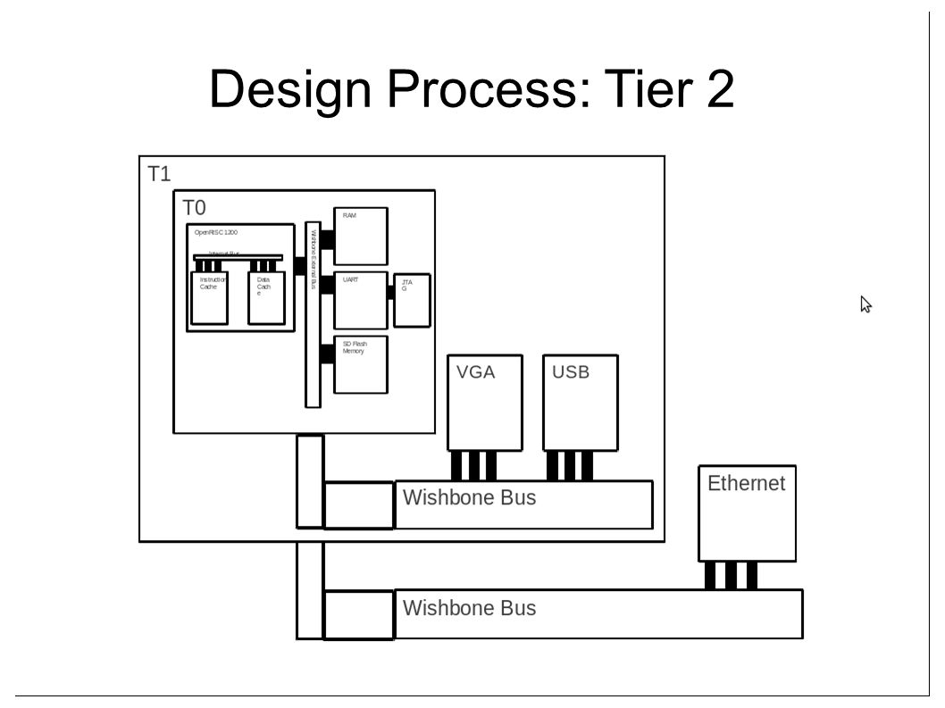 Design Process: Tier 2