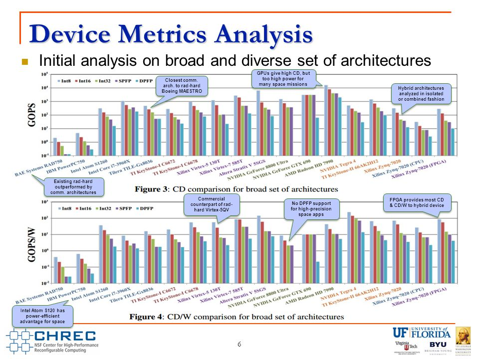 Device Metrics Analysis 6 Initial analysis on broad and diverse set of architectures Existing rad-hard outperformed by comm.