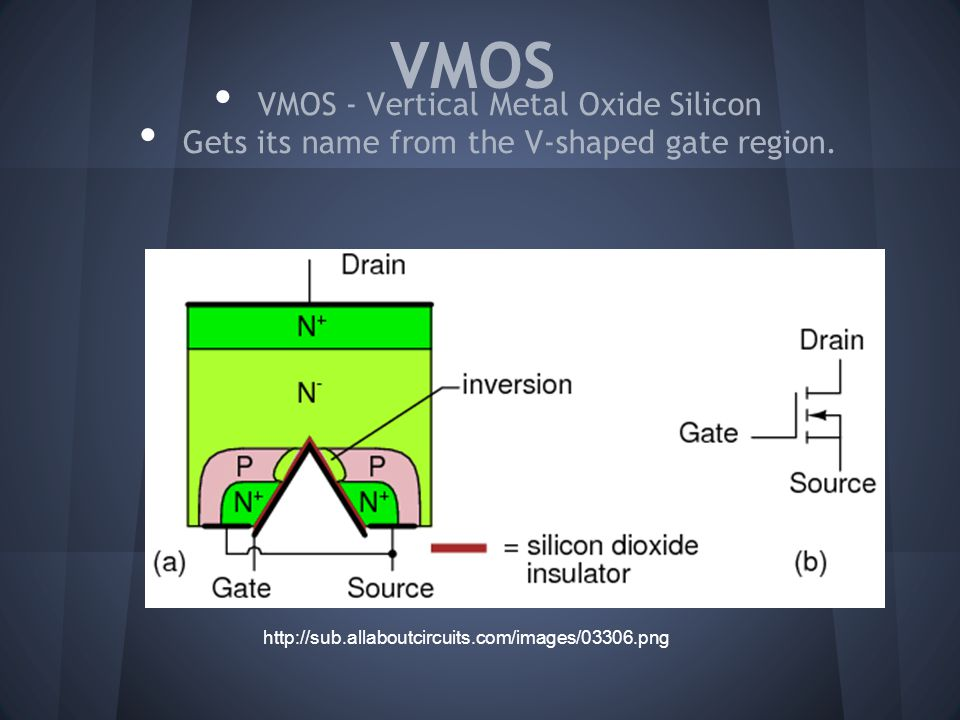 VMOS VMOS - Vertical Metal Oxide Silicon Gets its name from the V-shaped gate region.