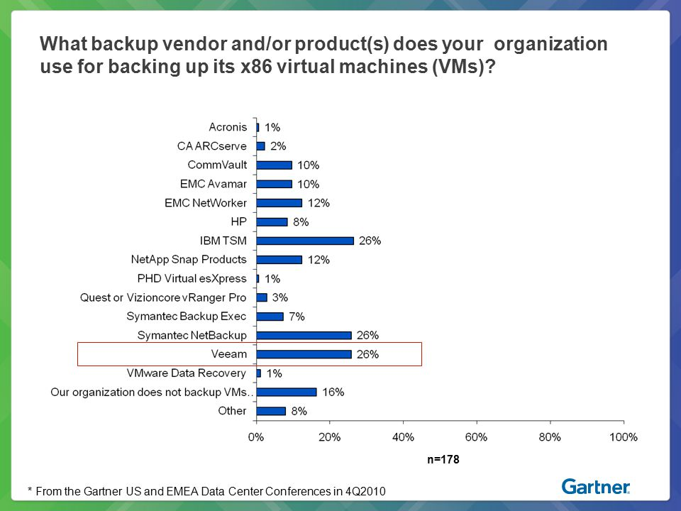 What backup vendor and/or product(s) does your organization use for backing up its x86 virtual machines (VMs)? n=178 * From the Gartner US and EMEA Da