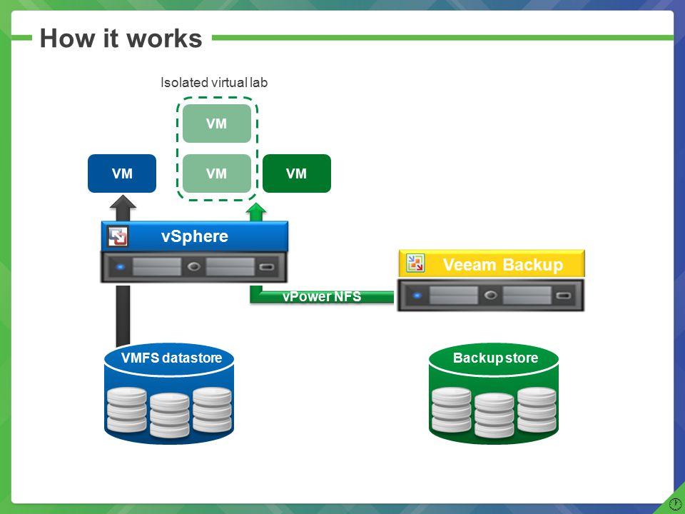 vPower NFS How it works vSphere VM Veeam Backup VM VMFS datastoreBackup store Isolated virtual lab  VM