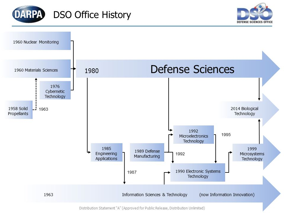 DSO Office History 1980 Defense Sciences 1960 Materials Sciences 1976 Cybernetic Technology 1985 Engineering Applications 1990 Electronic Systems Tech