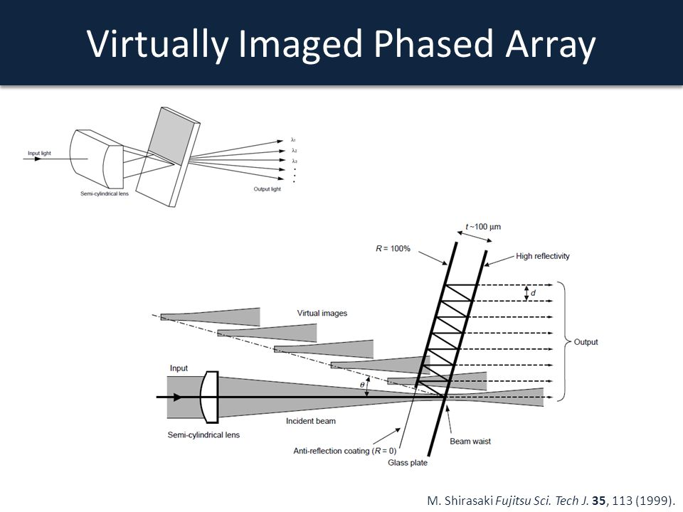Virtually Imaged Phased Array M. Shirasaki Fujitsu Sci. Tech J. 35, 113 (1999).