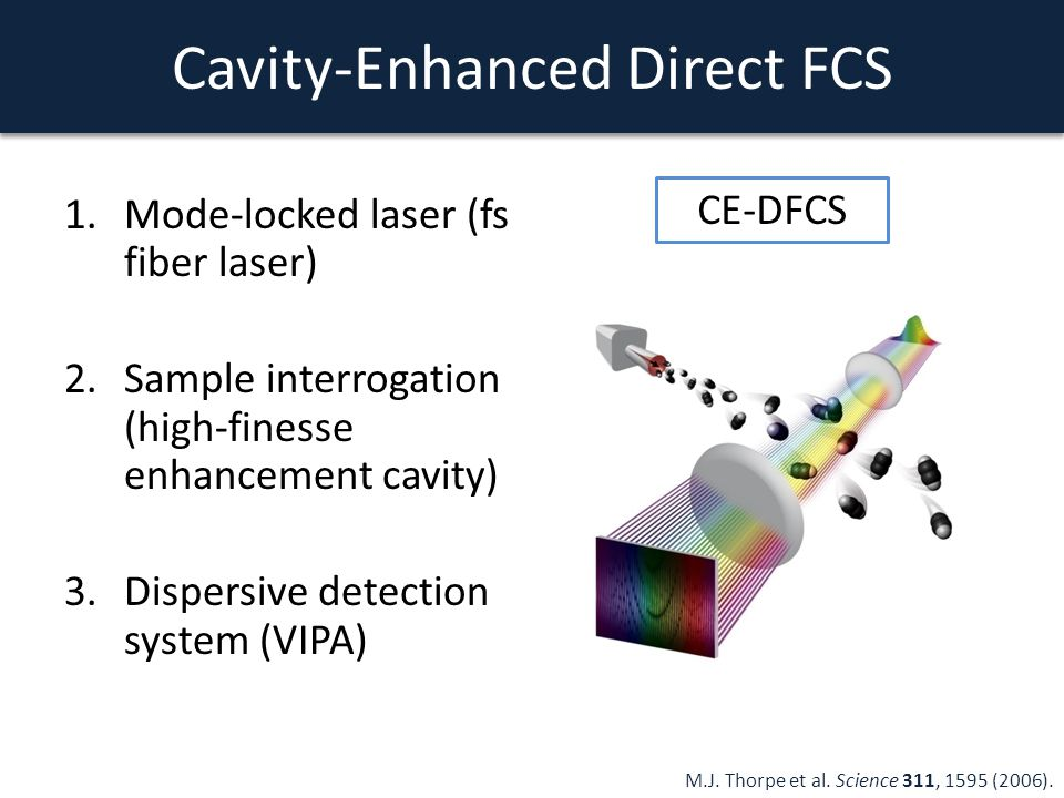 Cavity-Enhanced Direct FCS 1.Mode-locked laser (fs fiber laser) 2.Sample interrogation (high-finesse enhancement cavity) 3.Dispersive detection system (VIPA) M.J.