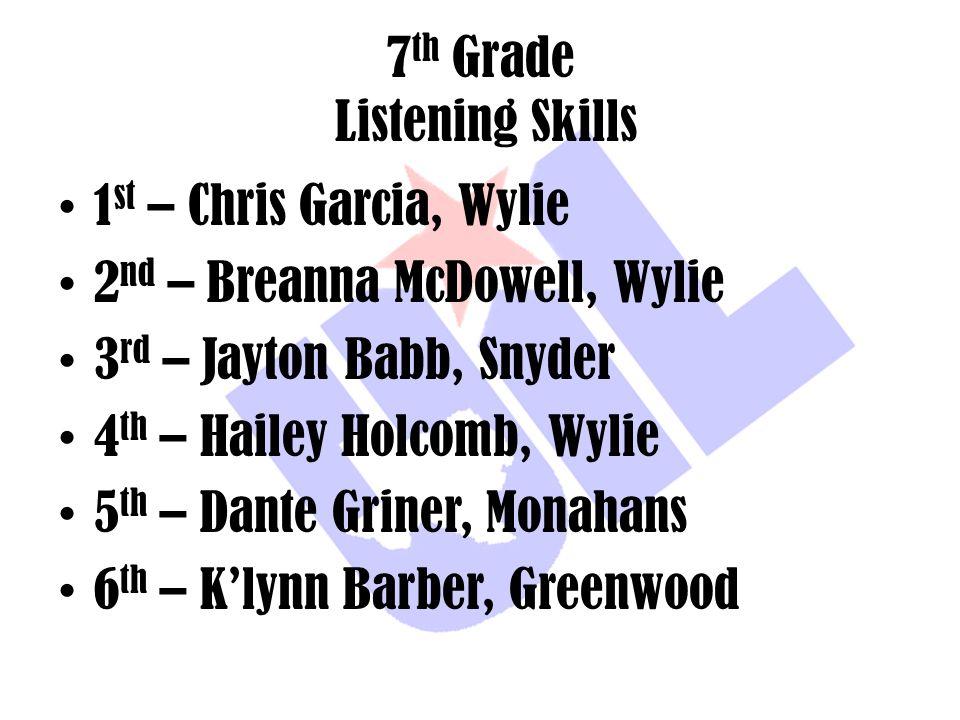 7 th Grade Listening Skills 1 st – Chris Garcia, Wylie 2 nd – Breanna McDowell, Wylie 3 rd – Jayton Babb, Snyder 4 th – Hailey Holcomb, Wylie 5 th – D