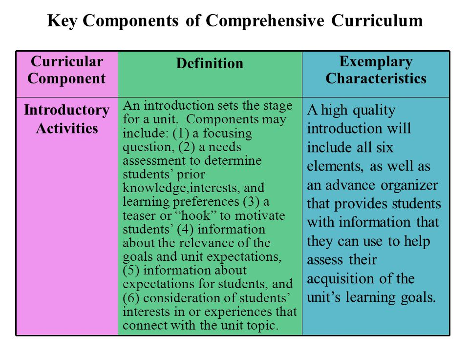 Key Components of Comprehensive Curriculum A high quality introduction will include all six elements, as well as an advance organizer that provides st