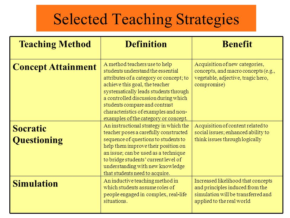 Selected Teaching Strategies Acquisition of content related to social issues; enhanced ability to think issues through logically An instructional stra