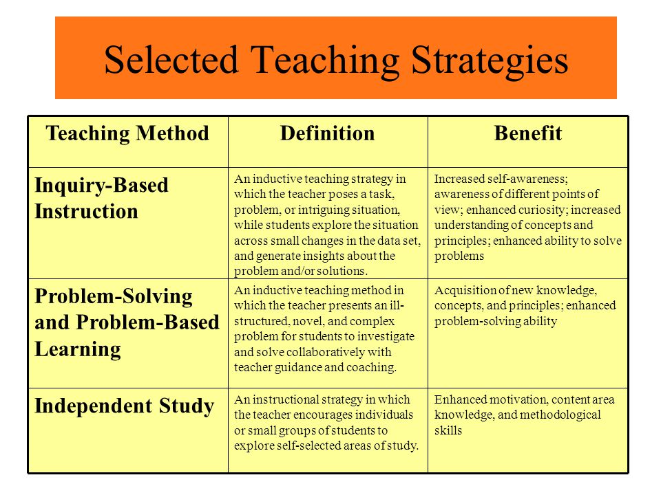 Selected Teaching Strategies Acquisition of new knowledge, concepts, and principles; enhanced problem-solving ability An inductive teaching method in