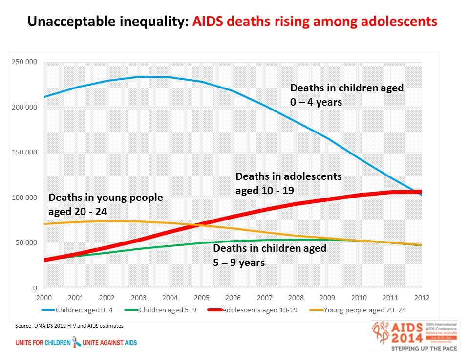 4 HIV and AIDS Among Adolescents 1.One in five people are aged between 10 and 19 2.