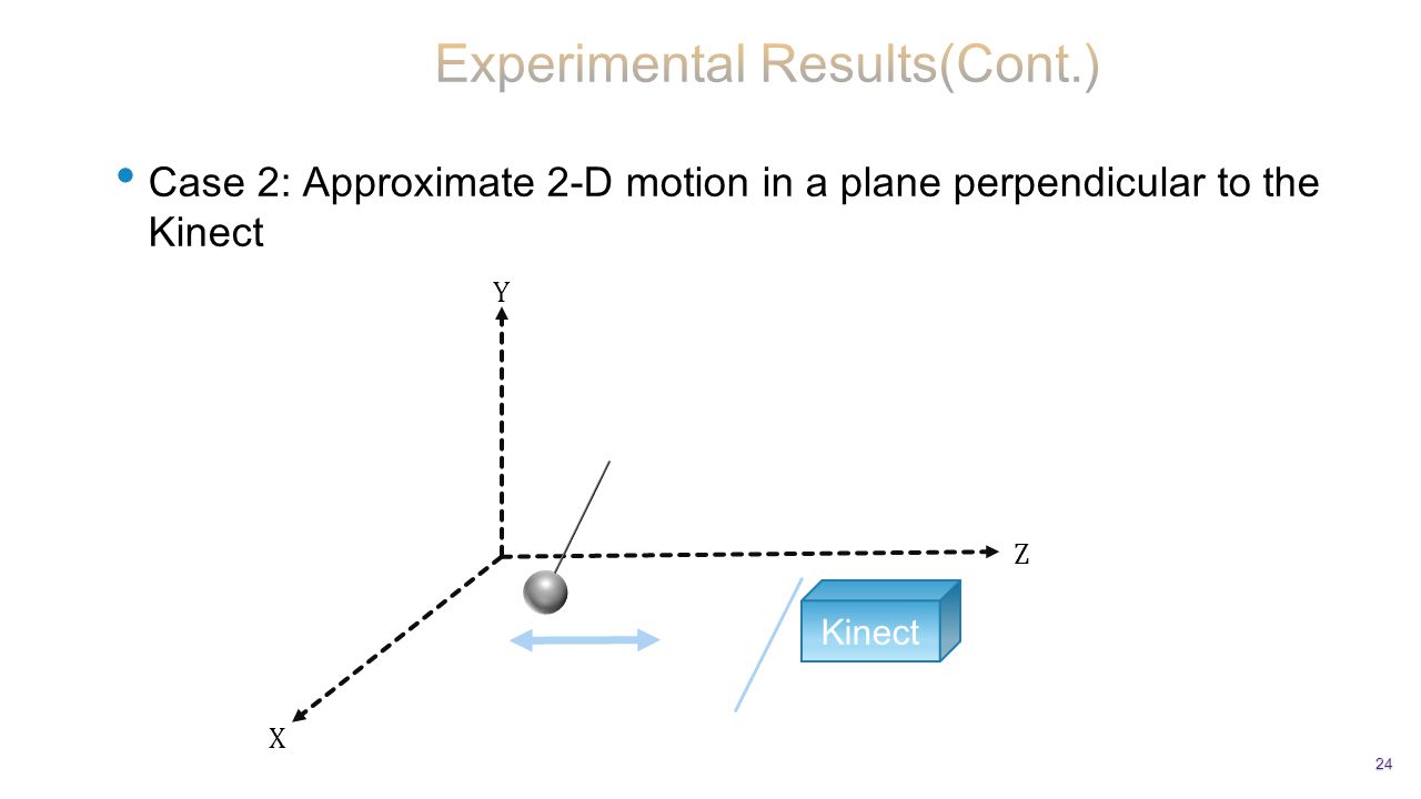 Case 2: Approximate 2-D motion in a plane perpendicular to the Kinect 24 Kinect X Z Y
