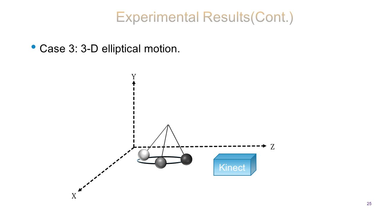 Case 3: 3-D elliptical motion. 25 Kinect X Z Y