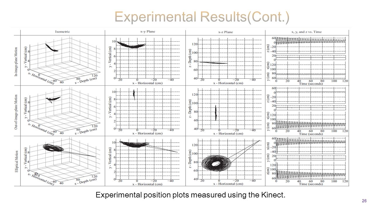 26 Experimental position plots measured using the Kinect.