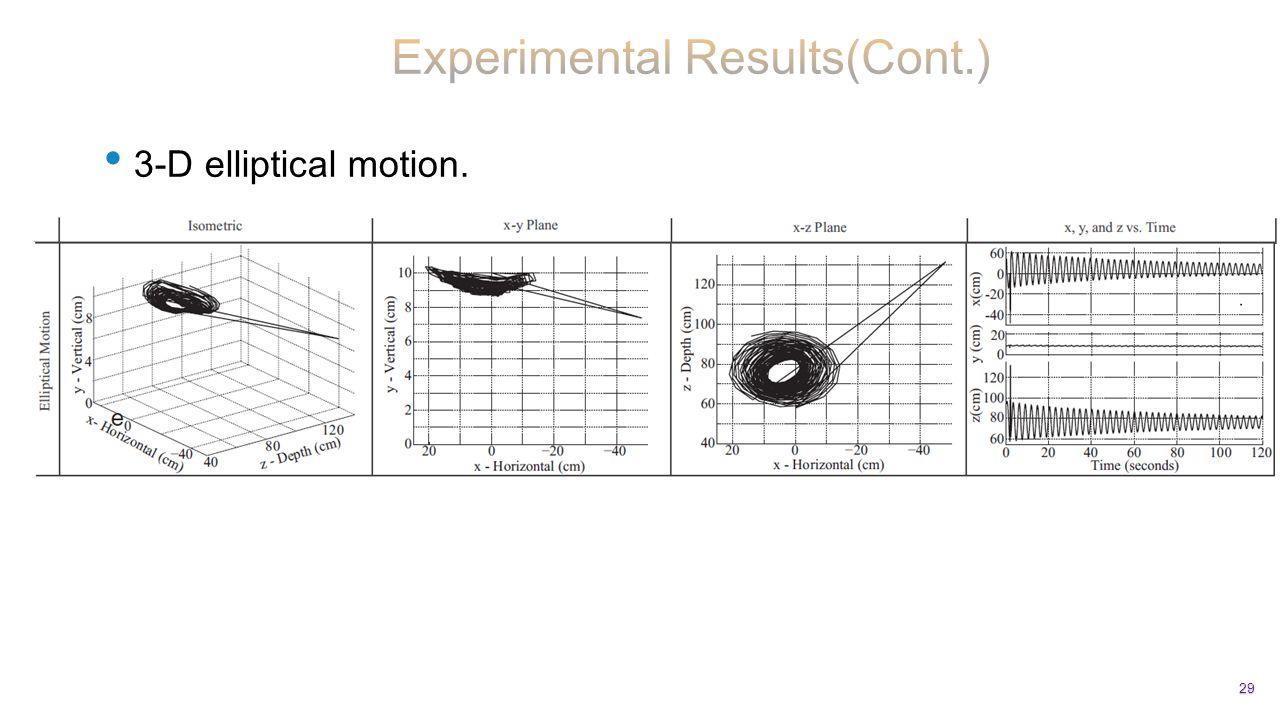 3-D elliptical motion. 29