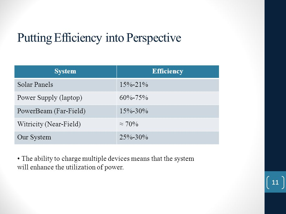 Putting Efficiency into Perspective SystemEfficiency Solar Panels15%-21% Power Supply (laptop)60%-75% PowerBeam (Far-Field)15%-30% Witricity (Near-Field)≈ 70% Our System25%-30% The ability to charge multiple devices means that the system will enhance the utilization of power.