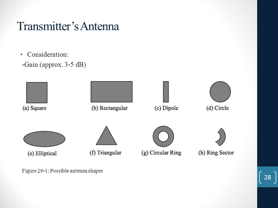 Transmitter's Antenna Consideration: -Gain (approx. 3-5 dB) Figure 29-1: Possible antenna shapes 28