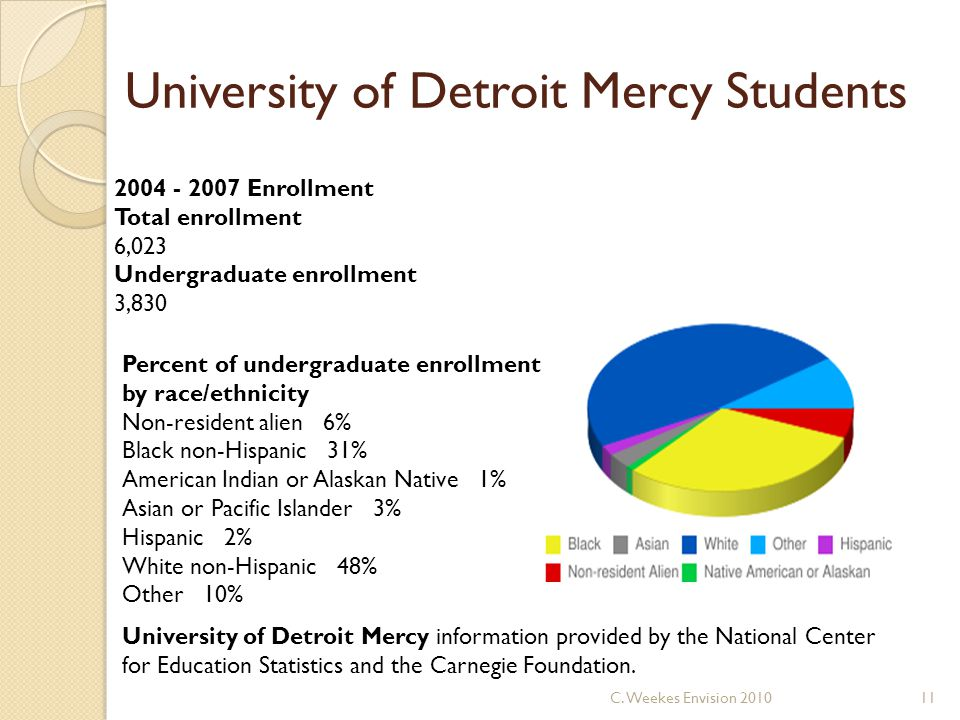 University of Detroit Mercy Students University of Detroit Mercy information provided by the National Center for Education Statistics and the Carnegie Foundation.