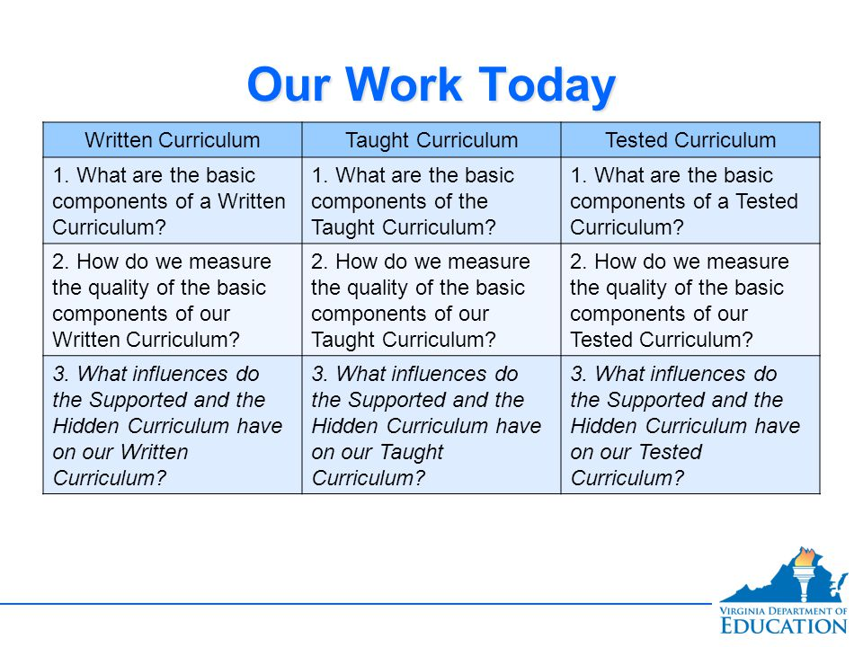 Our Work Today Written CurriculumTaught CurriculumTested Curriculum 1. What are the basic components of a Written Curriculum? 1. What are the basic co