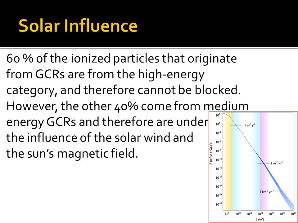 60 % of the ionized particles that originate from GCRs are from the high-energy category, and therefore cannot be blocked.
