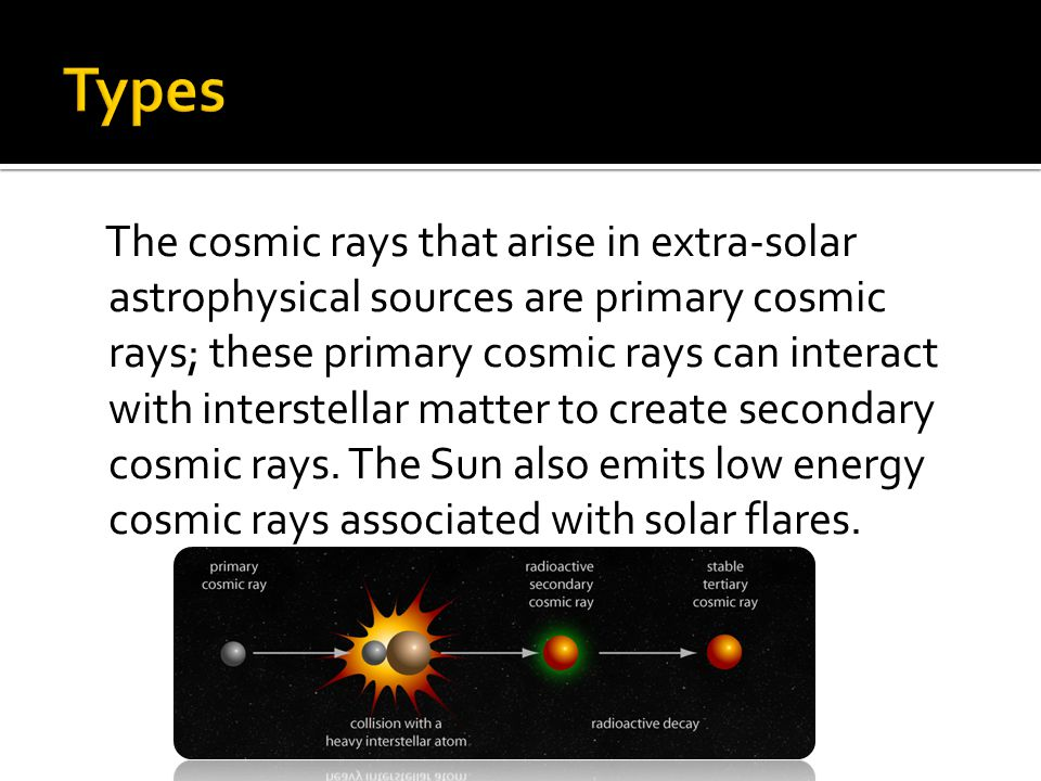 The cosmic rays that arise in extra-solar astrophysical sources are primary cosmic rays; these primary cosmic rays can interact with interstellar matter to create secondary cosmic rays.
