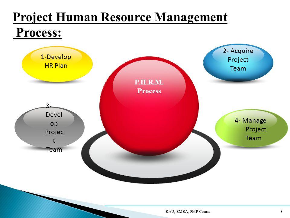Project Human Resource Management Process: KAU, EMBA, PMP Course 3 P.H.R.M.