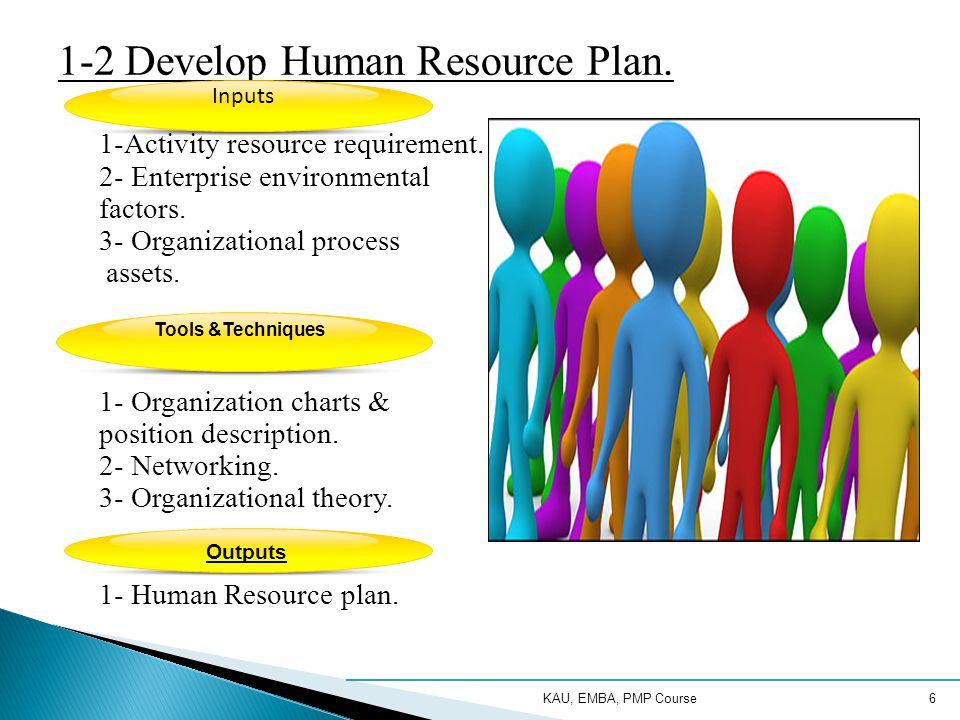 KAU, EMBA, PMP Course6 1-2 Develop Human Resource Plan.