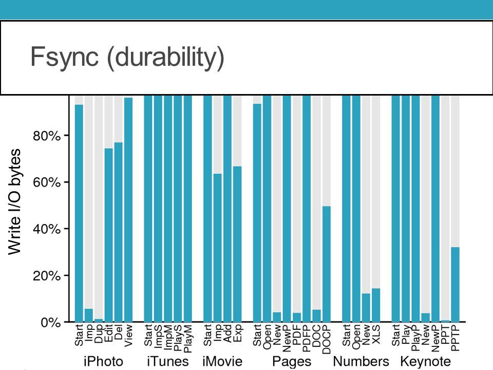 Fsync (durability) Write I/O bytes