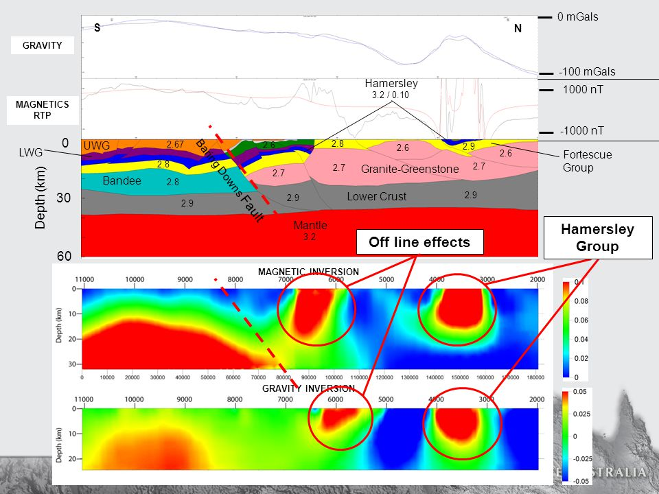 Potential Field Interpretation of the Capricorn Orogen MAGNETIC INVERSION GRAVITY INVERSION GRAVITY MAGNETICS RTP Baring Downs Fault Hamersley Group Off line effects 0 30 60 Depth (km) 0 mGals -100 mGals 1000 nT -1000 nT 2.7 2.6 2.7 2.6 3.2 2.9 3.2 / 0.10 2.9 2.8 2.67 2.7 2.8 2.6 Mantle Lower Crust Granite-Greenstone Bandee UWG LWG N S Hamersley Fortescue Group