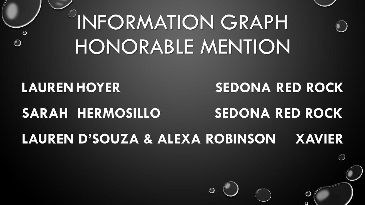 INFORMATION GRAPH HONORABLE MENTION LAURENHOYER SEDONA RED ROCK SARAHHERMOSILLO SEDONA RED ROCK LAUREN D'SOUZA & ALEXA ROBINSONXAVIER