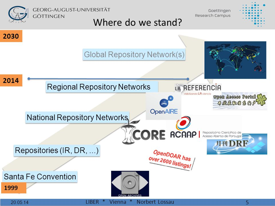 Repositories (IR, DR,...) Global Repository Network(s) National Repository Networks Where do we stand.