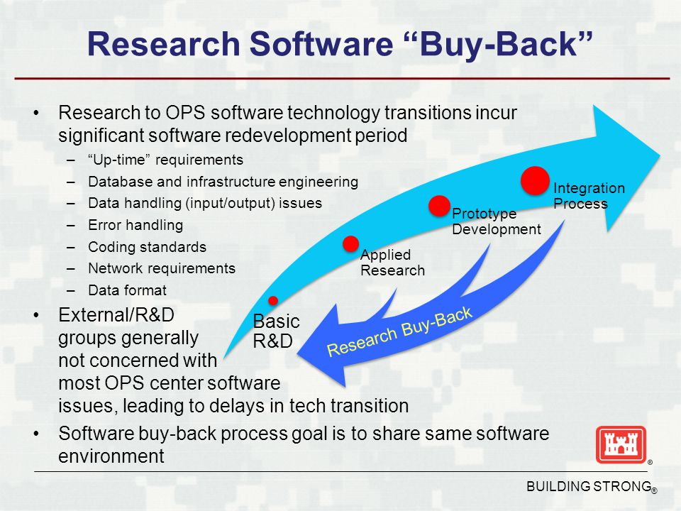 BUILDING STRONG ® Research Software Buy-Back Research to OPS software technology transitions incur significant software redevelopment period – Up-time requirements –Database and infrastructure engineering –Data handling (input/output) issues –Error handling –Coding standards –Network requirements –Data format External/R&D groups generally not concerned with most OPS center software issues, leading to delays in tech transition Software buy-back process goal is to share same software environment Basic R&D Applied Research Prototype Development Integration Process Research Buy-Back