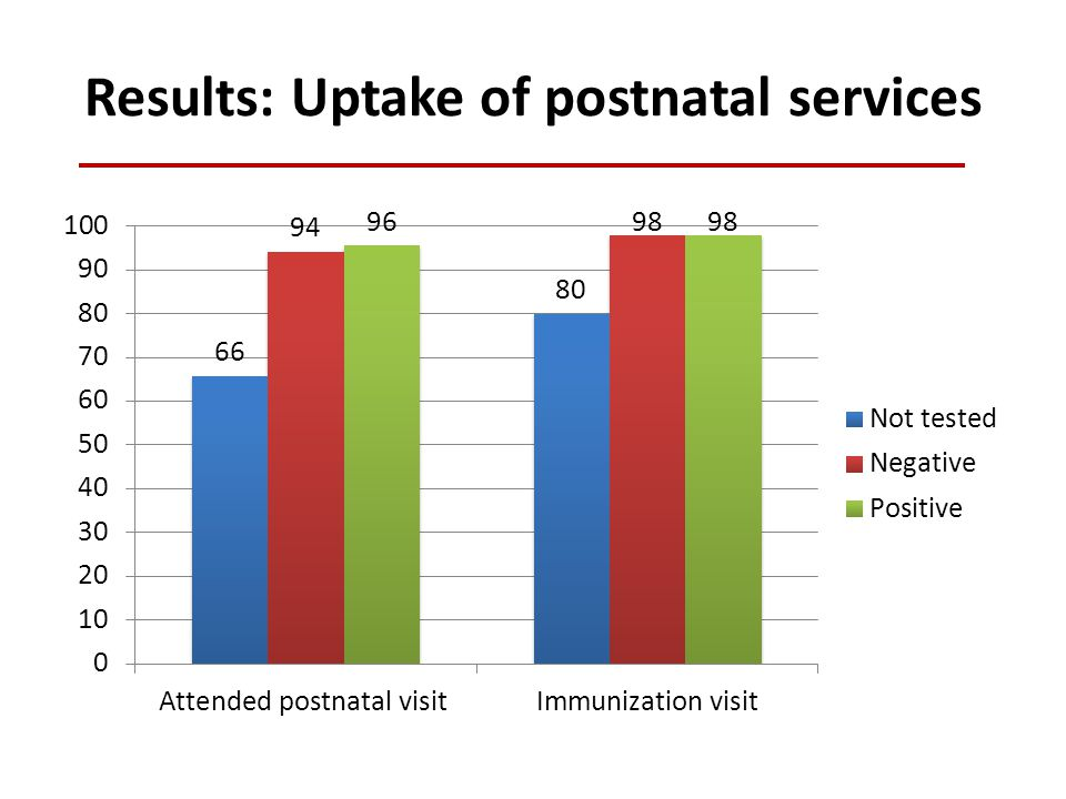 Results: Uptake of postnatal services